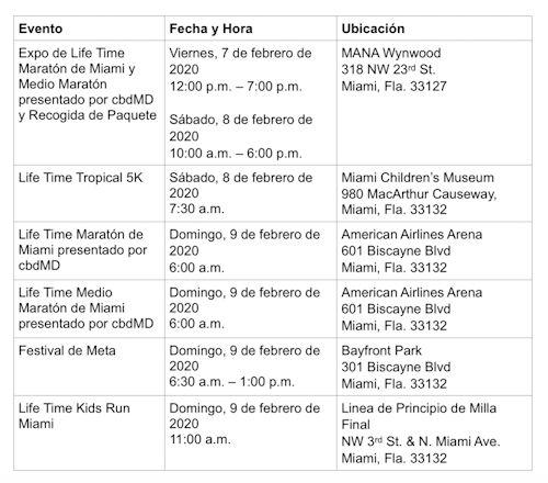 Maraton de Miami 1a 11-25-19
